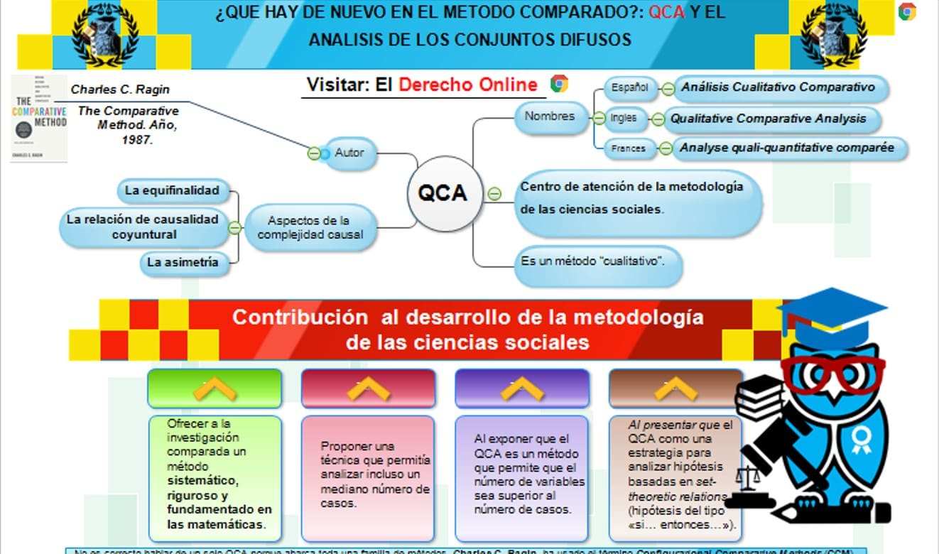 El QCA: Qualitative Comparative Analysis